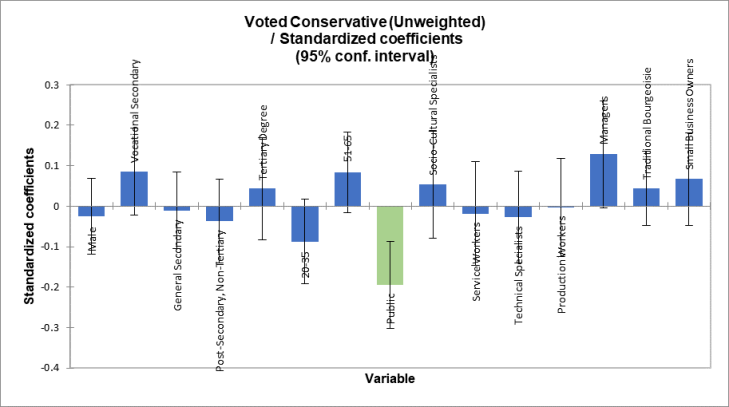 Conservative Unweighted