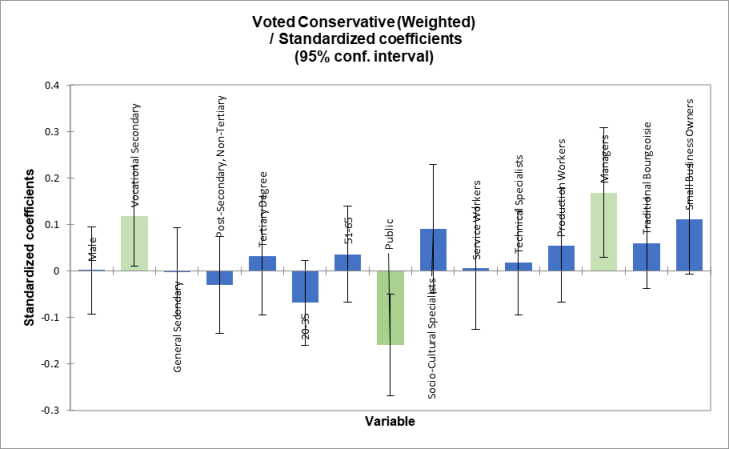 Conservative Weighted